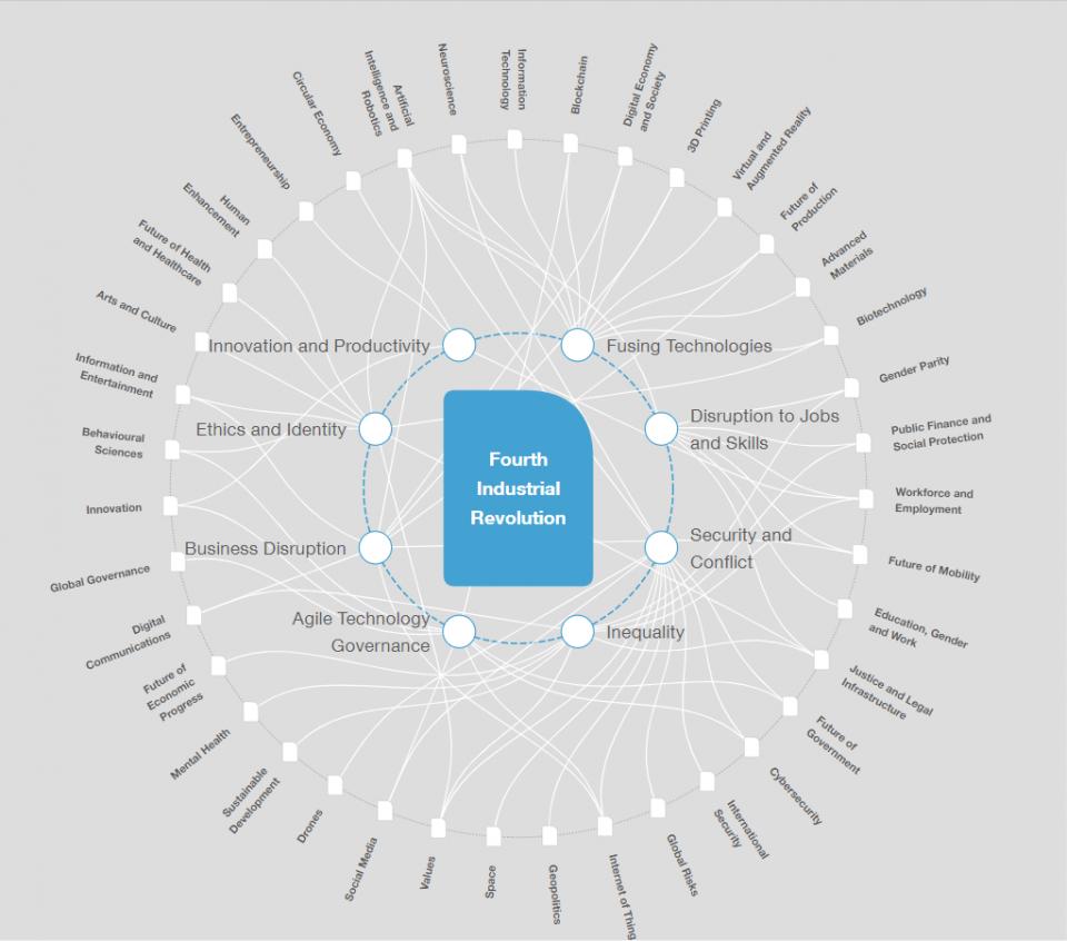 Глобализација 4.0 – тема на претстојниот Светски Економски Форум