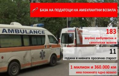 База на податоци на сите амбулантни возила во земјава: вкупно 183 возила, просечно стари по 11 години
