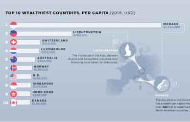 Визуелизација на богатството на нациите