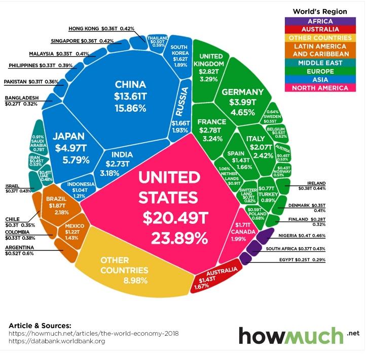 Светската економија тешка 86 илјади милијарди претставена во еден чарт