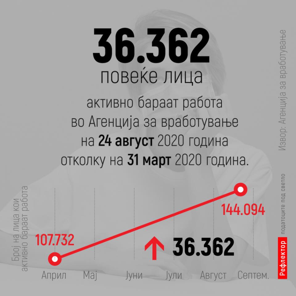 Стравичен тренд: Секој ден без работа остануваат над 250 Македонци